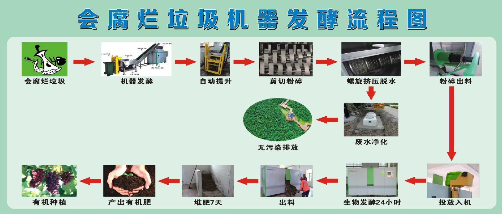垃圾发酵处理流程