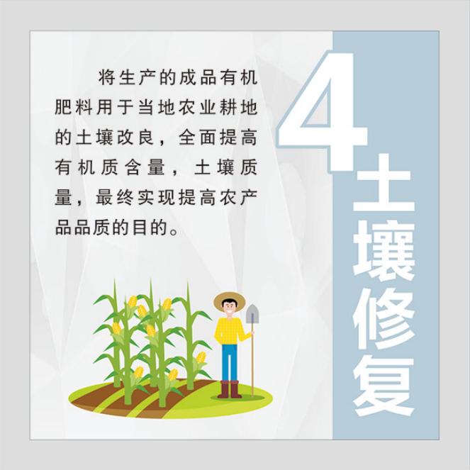 """加百列城鄉""""四位一體""""循環模式-土壤修復"""