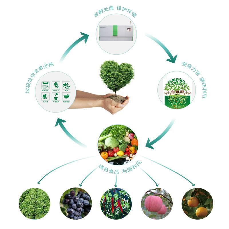 生活垃圾肥料化處理工藝流程