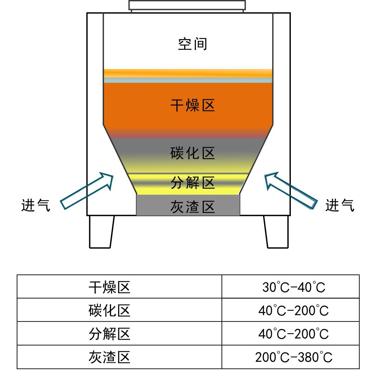 凯时国际app下载低溫磁化熱解設備工作熱解原理